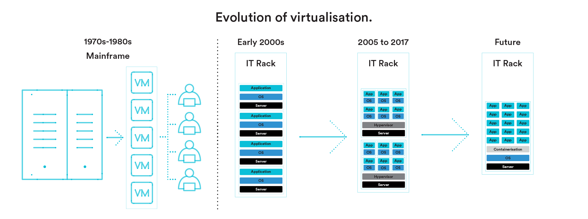 Macquarie Cloud Services - virtualisation of containers has changed the cloud services hosting environment dramatically