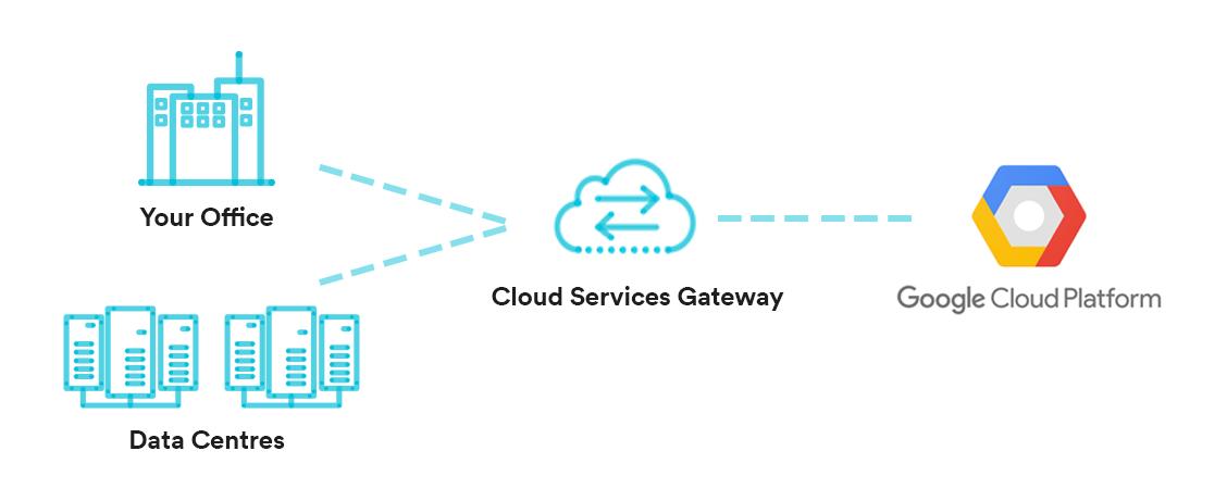 Cloud Services Gateway