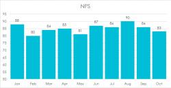 NPS Graph