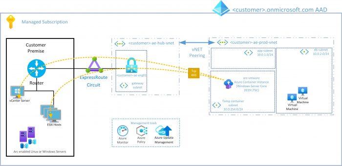 ARC Server Automation | Macquarie Cloud Services