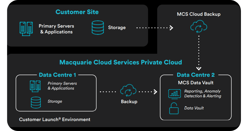 Introducing Data Vault | Macquarie Cloud Services