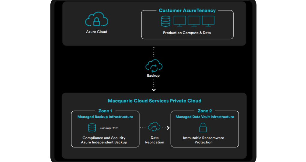 Azure Backup Diagram | Macquarie Cloud Services